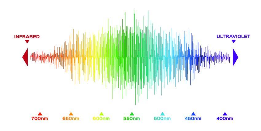 Die Wellenlänge des sichtbaren Lichts graphisch dargestellt